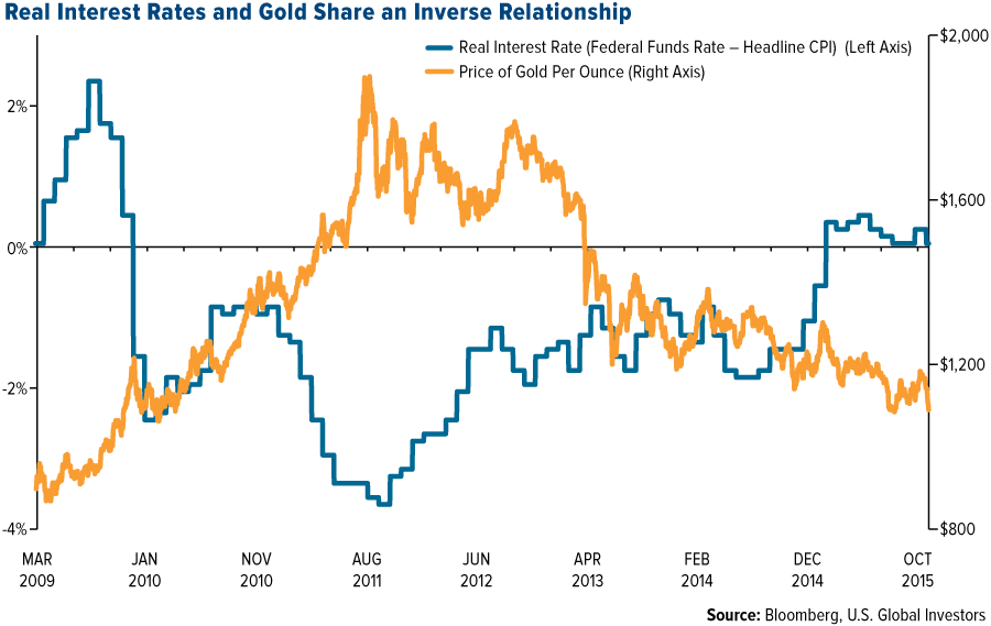 COMM-real-interest-rates-and-gold-share-an-inverse-relationship-11202015-lg
