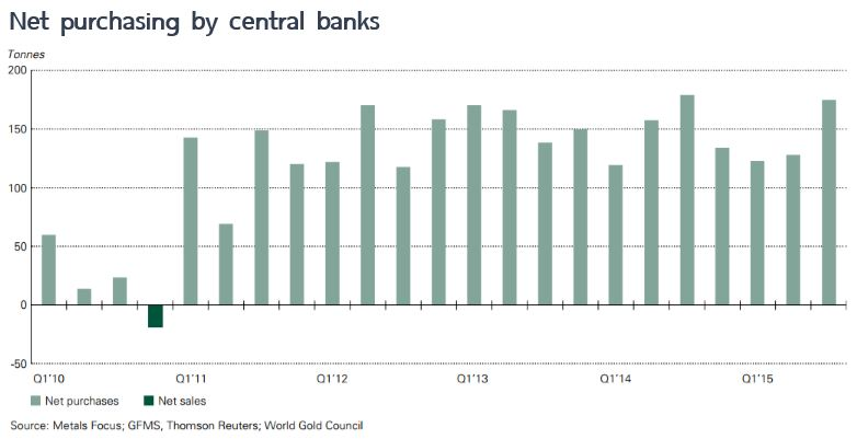 net buy central bank