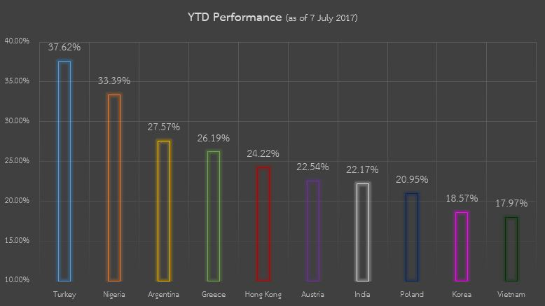 EQ Performance YTD 2017
