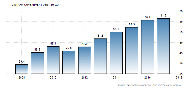 vietnam-government-debt-to-gdp